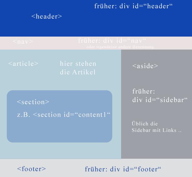 HTML 5 Grundgerüst
