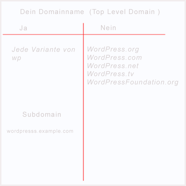 wp domain name