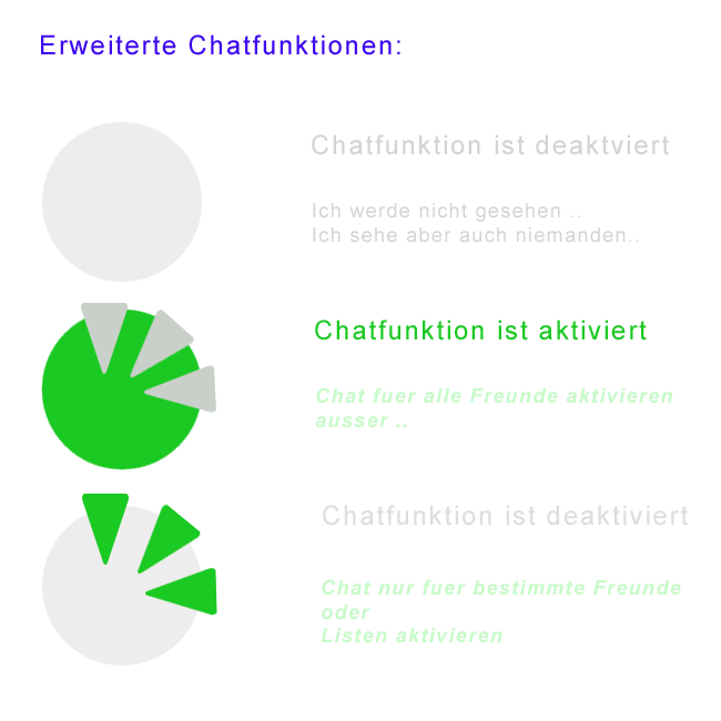 Facebook Chatfunktionen Grafik