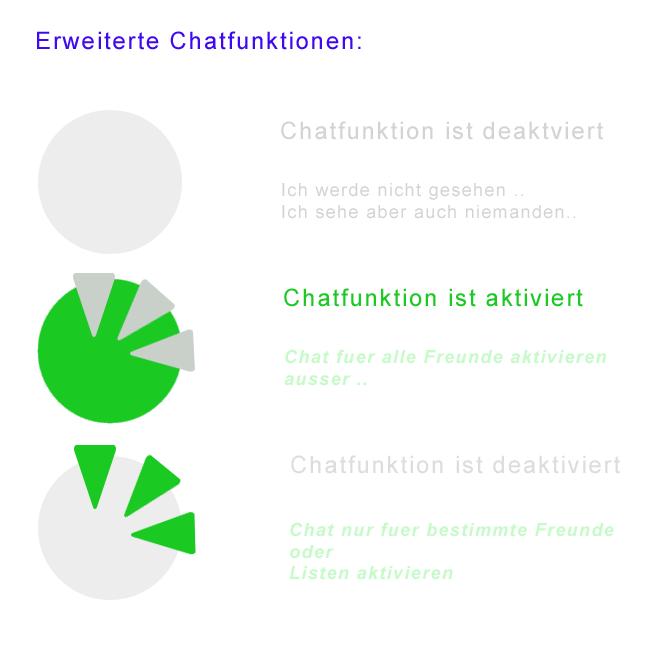 Facebook Chatfunktionen Grafik