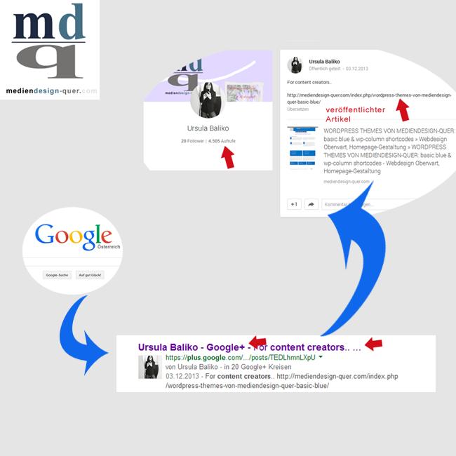 Grafikinfo Google +