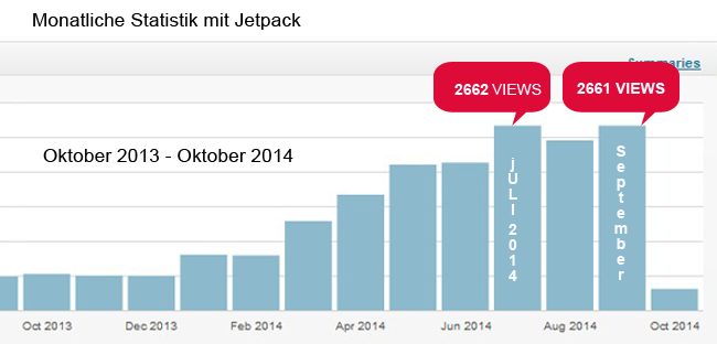 Monats Auswertung mit Jetpack Statistik Tool