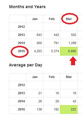 Statistik Detail März 2015