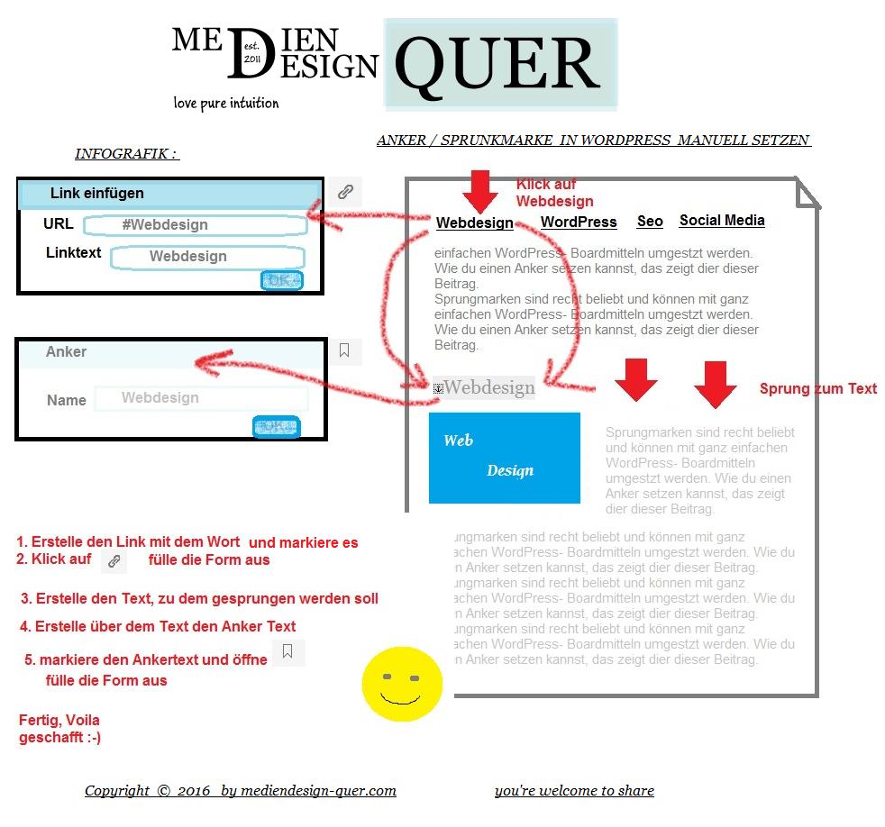 infografik-wordpress-anker-setzen
